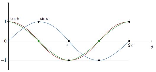 sine-cosine-graph.png