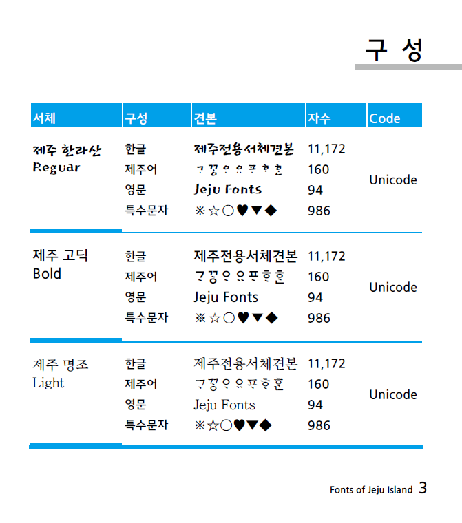 Fonts_of_Jeju_Island.png