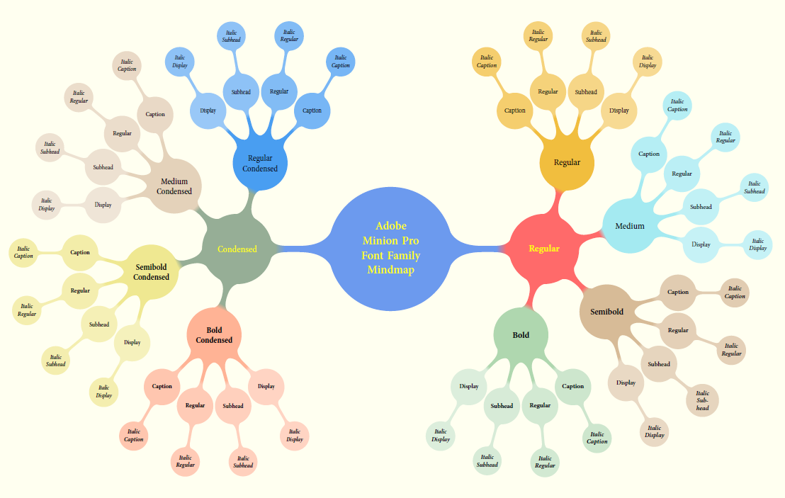 Mindmap_of_MinionProFamily.png